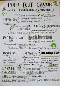 Affiche pour tout savoir sur la fabrication collective